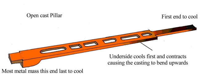 Rate of moltern iron cooling